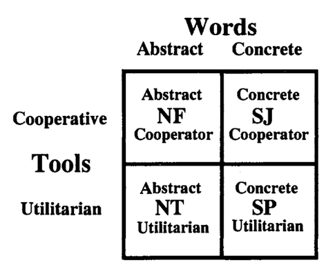 keirsey_tools_words